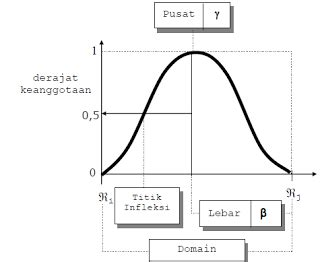 materi seputar fuzzy logic representasi kurva bentuk