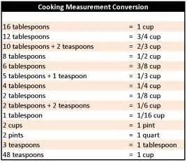 baking on a buck conversion table