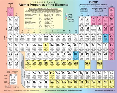 Most Reactive Element In Periodic Table by Most Reactive Element In Periodic Table Periodic Table And