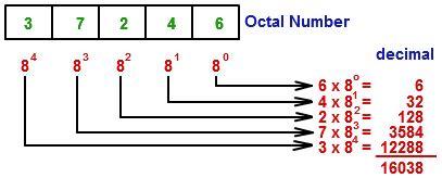 calculator octal free octal calculator online calculator tutorvista com