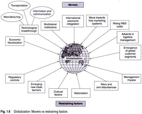 what are the challenges of globalization essay on globalization and business