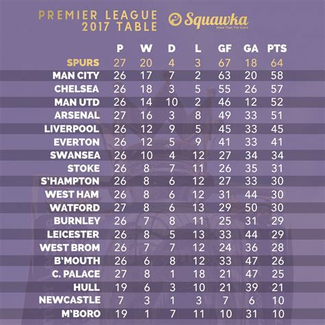 premier league 2 table the premier league table ranked by played in 2017