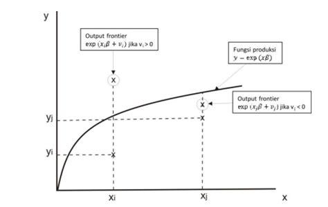 pengertian cross sectional study stochastic frontier analysis metode untuk estimasi batas