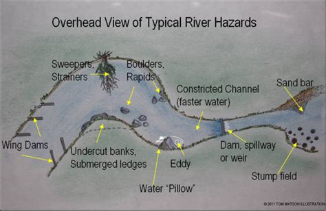 river boat terms river hazards how to survive them paddling