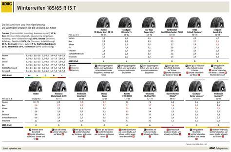 Autobild Winterreifentest by Winterreifen 195 65 R 15 T H Im Test Sicherheit Auf