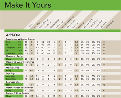 Starbucks Nutrition for 20 Macro Friendly Items ? KATIESFITSCRIPT