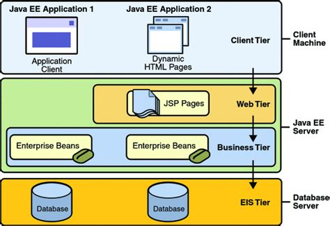 jee architecture diagram create a java ee web application using the glassfish server