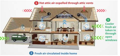 do whole house fans work cool whole house fan solatube premier dealer