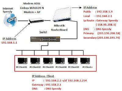 Switch Untuk Warnet padepokan it kursus komputer komputer jasa komputer setting mikrotik sebagai