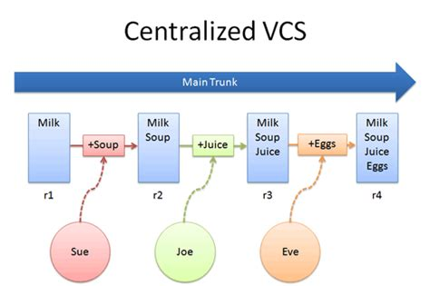 git vcs tutorial intro to distributed version control illustrated