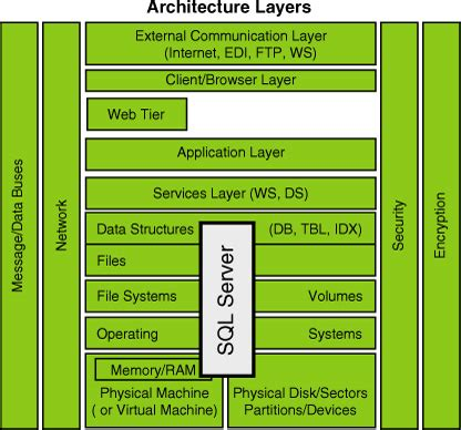 sql server architecture diagram with explanation sql server 2008 r2 a performance and tuning methodology