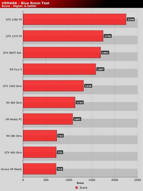 test gpu vrmark gpu performance review vrmark blue room test