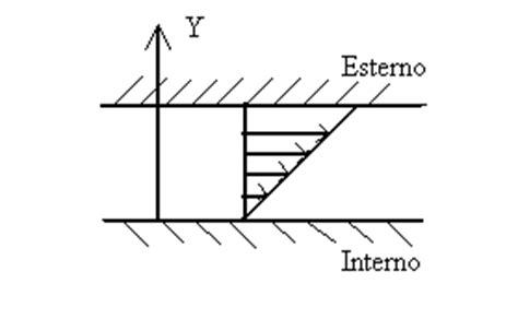 dispense meccanica dei fluidi la fluidodinamica
