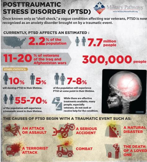 Ptsd Detox by Posttraumatic Stress Disorder Ptsd Infographic