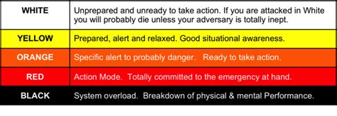 copper color code situational awareness safeplans