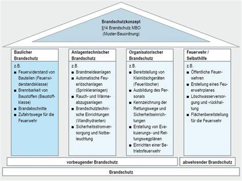 Muster Hochhausrichtlinie Knauf Baulicher Brandschutz Und Brandschutz Im Bestand Mit Knauf