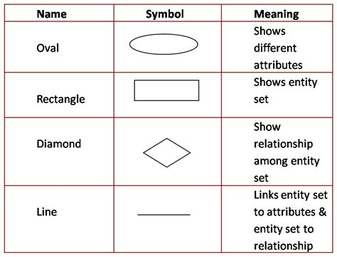 er diagram symbols and meaning er diagram symbols meaning image collections how to