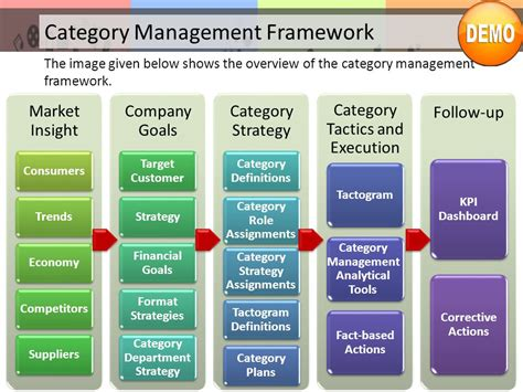 Download F6f Hellcat Detail Category Management Plan Template