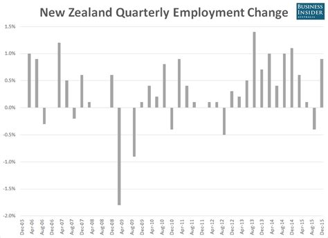 new zealand job new zealand unemployment just plummeted to a 6 year low