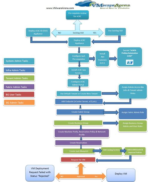 flowchart automated process linux boot process flowchart create a flowchart