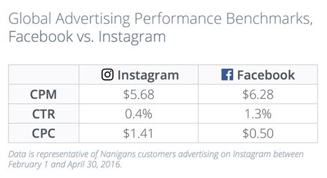 layout for instagram cost how to spend a social media budget