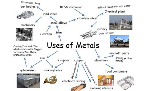 metal strength list uses of metals igcse chemistry
