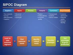 sipoc diagram for six sigma presentations in microsoft