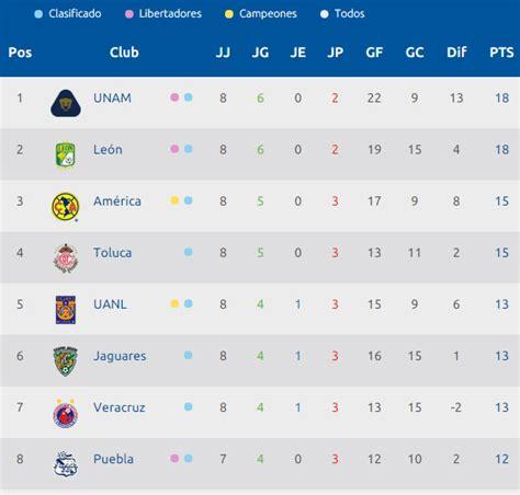 tabla de posiciones futbol liga mx tabla de posiciones 1a divisi 243 n futbol mexicano