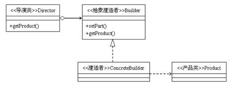 Builder Pattern In Java Wiki | 建造者模式 23种设计模式 极客学院wiki