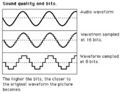 format audio pcm ou bitstream can i touch the sound analog versus digital sound