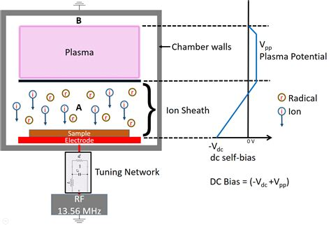 capacitor discharge hho the importance of dc self bias voltage in plasma applications