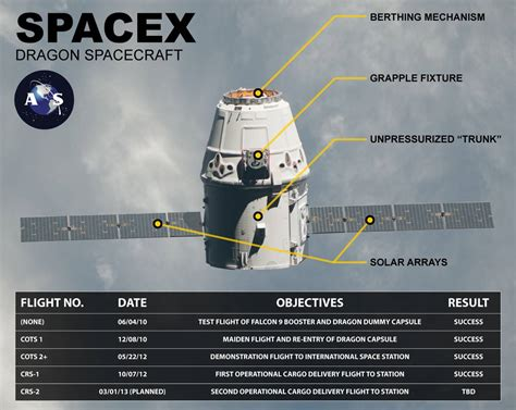 Home Design Cheats americaspace infographic discussing spacex dragon