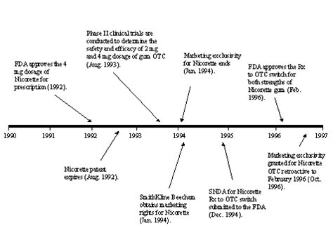 Cocaine Detox Timeline by Market Barriers To The Development Of Pharmacotherapies