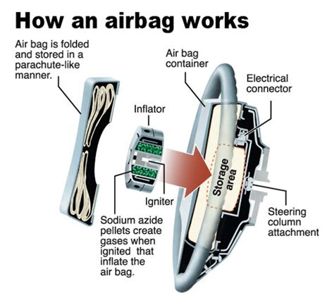 air bag diagram images frompo 1