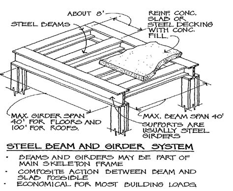 Steel Beam Floor System structure terms studyblue