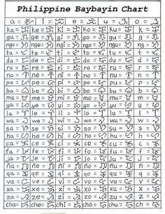pattern meaning in filipino baybayin the lost filipino script my next tatt
