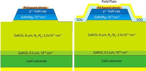 gan pn junction diode bulk gallium nitride vertical diode powers rival semiconductors