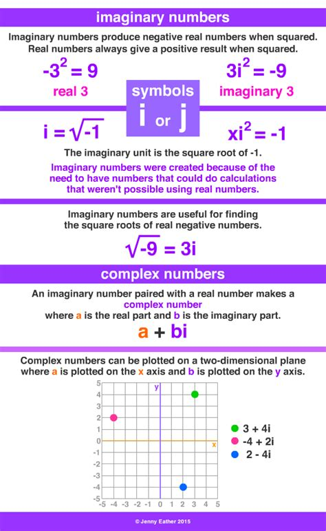 imaginary numbers math instruction math   math tricks