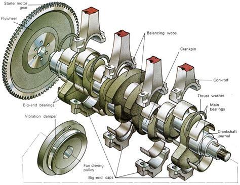 function of starter motor in engine crankshaft and flywheel how it works