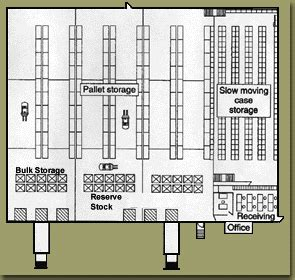 types of layout of warehouse stock location