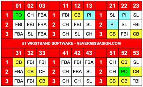 Never Miss A Sign Wristband Sign System For Baseball And Softball Never Miss A Sign Baseball Wristband Template