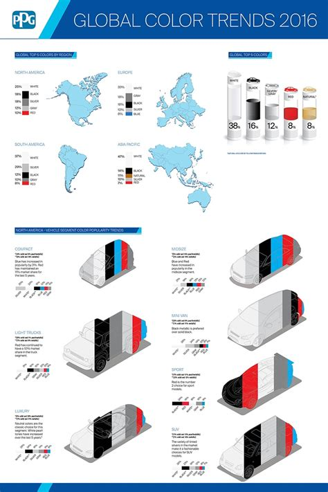 global color ppg global automotive color trends for 2016 coatings world