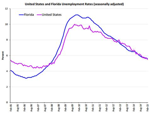 Florida Unemployment Office by Brevard County Florida S Jobless Ticks