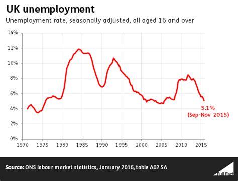 Unemployment Rate Criminal Record Unemployment Nurses And Knife Crime Factchecking Prime Minister S Questions Fact