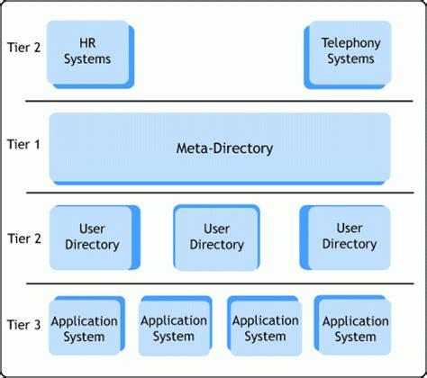 Help Desk Tiers by A Tiered Structure For Governing And Managing Large Scale