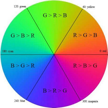 color wheel numbers numbers and colors