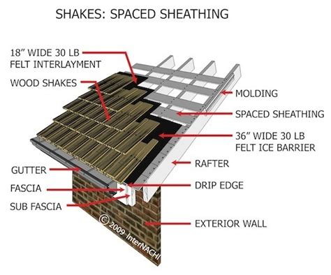 sakje shed roof definition here