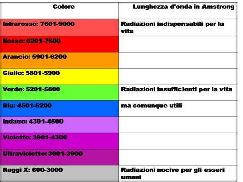 tabella ph alimenti nutrizione vibrazionale