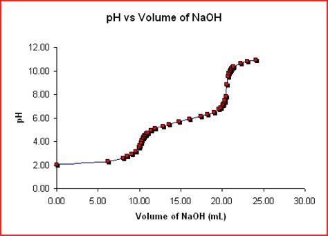 Water 20ml Strong Acid 20ml diprotic acids