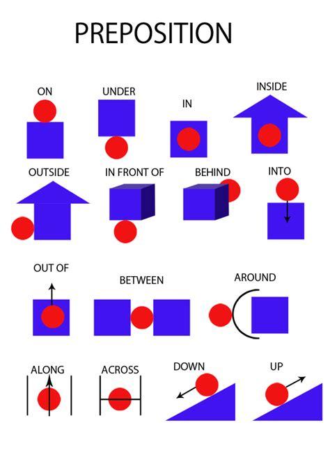 A Place Konusu Preposition Nedir Ingilizce Preposition Ilge 231 Kullanımları Konu Anlatımı